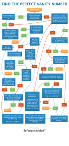 Decision-Tree-Find-the-Perfect-Vanity-Number-Software-Advice