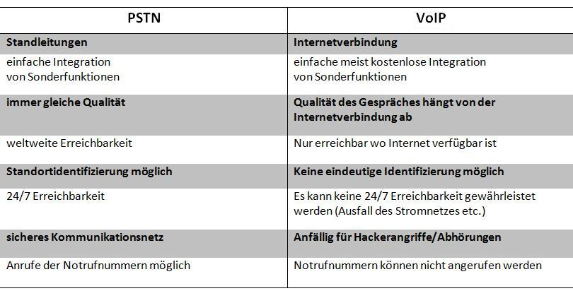 VoIP vs PSTN table